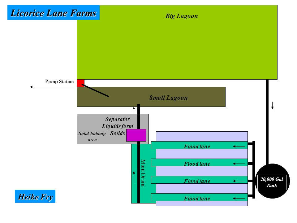 Big Lagoon Small Lagoon 20,000 Gal Tank Flood lane Main Drain Separator Liquids form Solids Solid holding area Pump Station Licorice Lane Farms Heike Fry