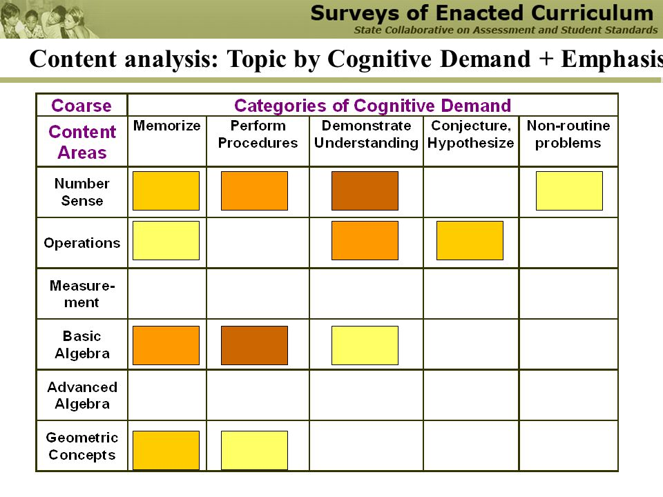 Content analysis: Topic by Cognitive Demand + Emphasis