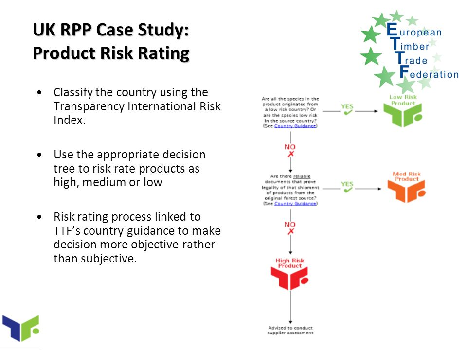 UK RPP Case Study: Product Risk Rating Classify the country using the Transparency International Risk Index.