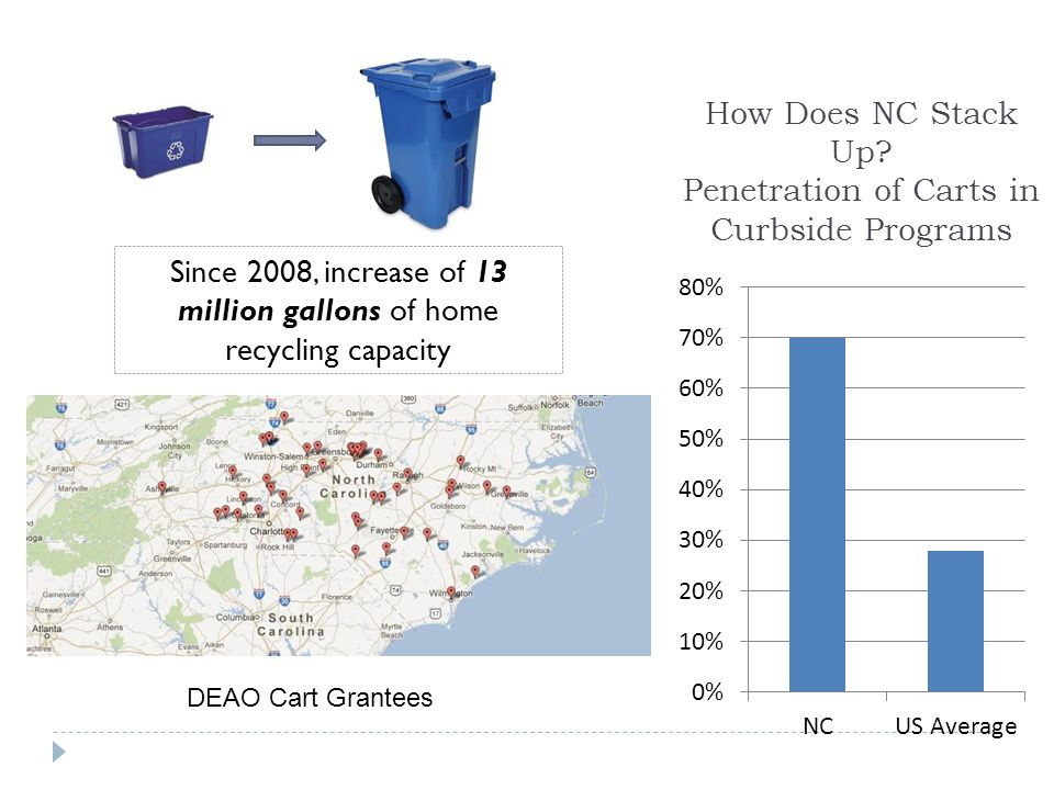 Since 2008, increase of 13 million gallons of home recycling capacity DEAO Cart Grantees How Does NC Stack Up.