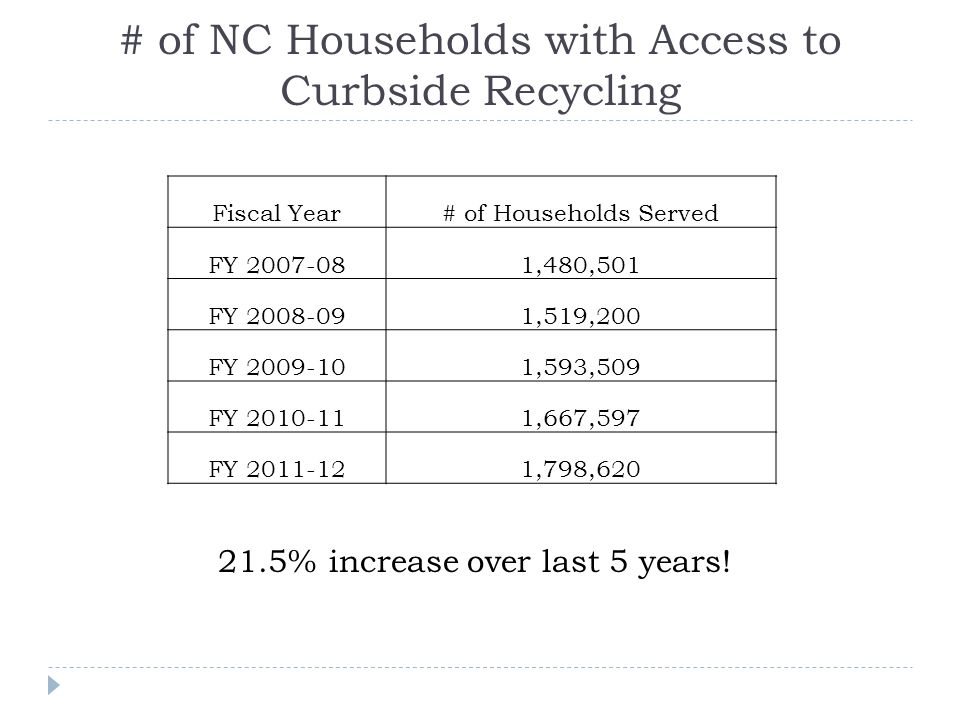 # of NC Households with Access to Curbside Recycling Fiscal Year# of Households Served FY 2007-081,480,501 FY 2008-091,519,200 FY 2009-101,593,509 FY 2010-111,667,597 FY 2011-121,798,620 21.5% increase over last 5 years!