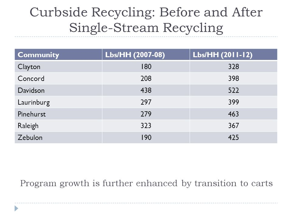 Curbside Recycling: Before and After Single-Stream Recycling CommunityLbs/HH (2007-08)Lbs/HH (2011-12) Clayton180328 Concord208398 Davidson438522 Laurinburg297399 Pinehurst279463 Raleigh323367 Zebulon190425 Program growth is further enhanced by transition to carts
