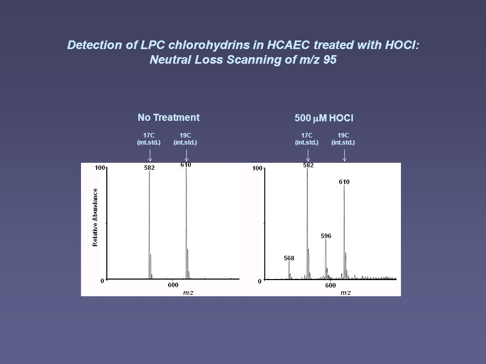 Detection of LPC chlorohydrins in HCAEC treated with HOCl: Neutral Loss Scanning of m/z 95 17C (int.std.) 19C (int.std.) 17C (int.std.) 19C (int.std.) No Treatment 500 M HOCl