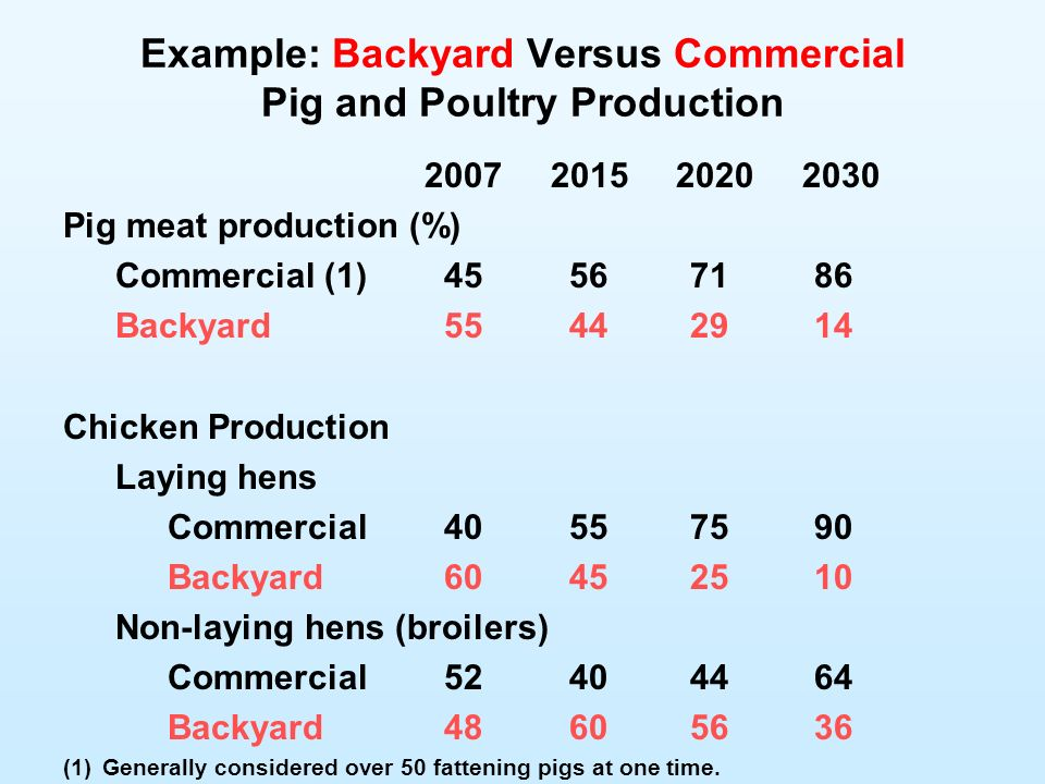 Example: Backyard Versus Commercial Pig and Poultry Production 2007 2015 2020 2030 Pig meat production (%) Commercial (1) 45 5671 86 Backyard 55 4429 14 Chicken Production Laying hens Commercial 40 5575 90 Backyard 60 4525 10 Non-laying hens (broilers) Commercial 52 4044 64 Backyard 48 6056 36 (1)Generally considered over 50 fattening pigs at one time.
