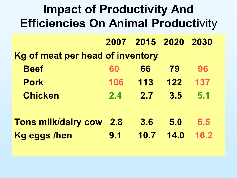Impact of Productivity And Efficiencies On Animal Productivity 2007 2015 2020 2030 Kg of meat per head of inventory Beef60 66 79 96 Pork 106 113 122 137 Chicken2.4 2.7 3.5 5.1 Tons milk/dairy cow 2.8 3.6 5.0 6.5 Kg eggs /hen9.1 10.7 14.0 16.2