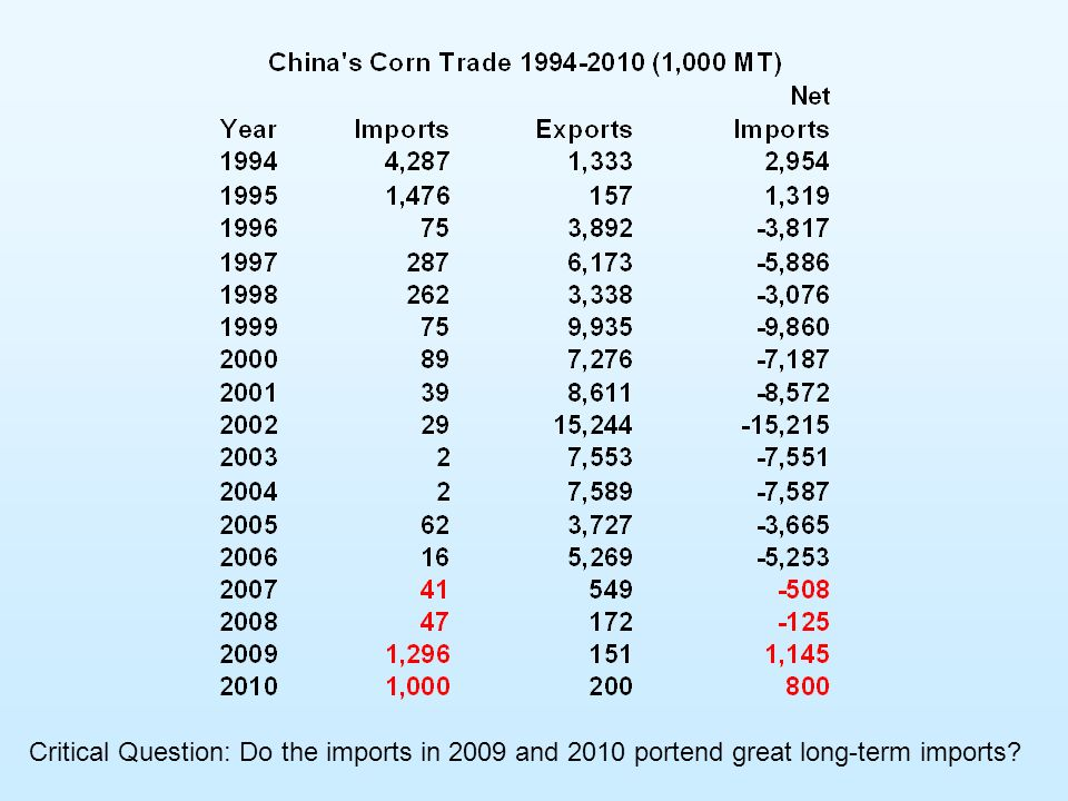 Critical Question: Do the imports in 2009 and 2010 portend great long-term imports