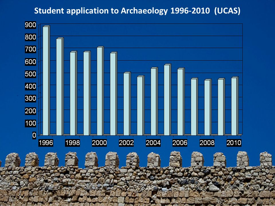 Student application to Archaeology 1996-2010 (UCAS)