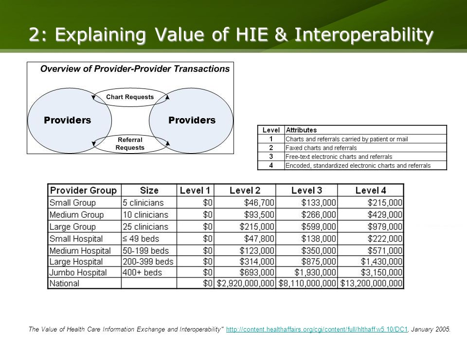 2: Explaining Value of HIE & Interoperability Providers The Value of Health Care Information Exchange and Interoperability   January
