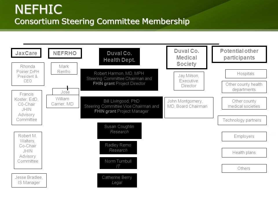 Jose Lantigua NEFHIC Consortium Steering Committee Membership Bill Livingood, PhD Steering Committee Vice Chairman and FHIN grant Project Manager NEFRHODuval Co.