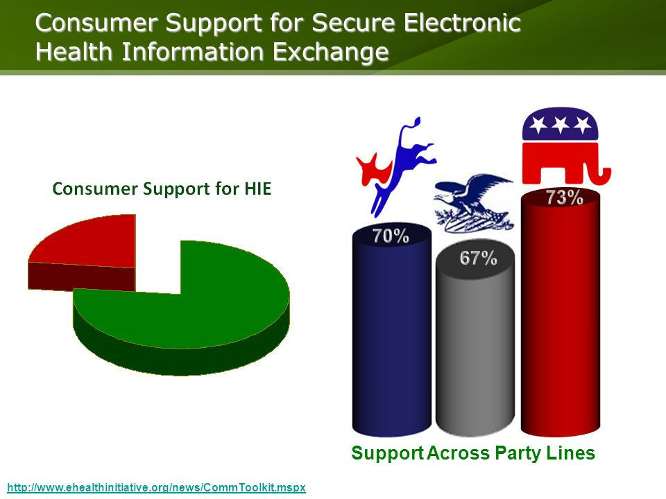 Consumer Support for Secure Electronic Health Information Exchange   Support Across Party Lines
