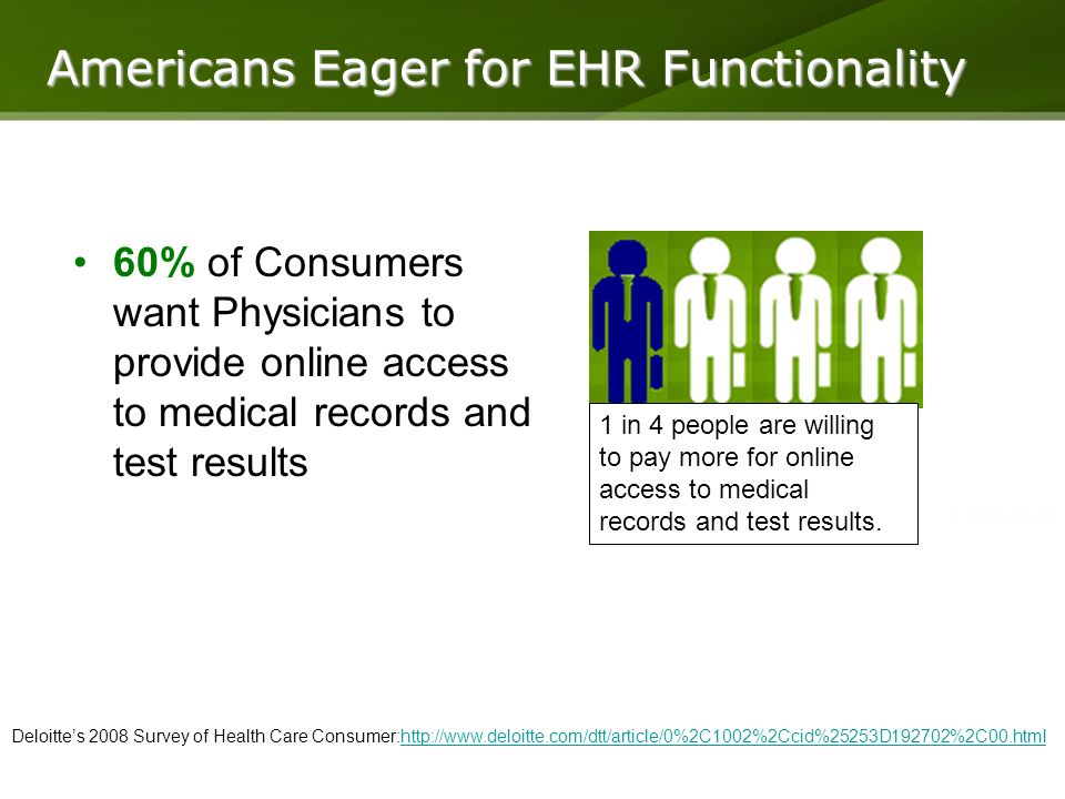 Americans Eager for EHR Functionality 60% of Consumers want Physicians to provide online access to medical records and test results Deloittes 2008 Survey of Health Care Consumer:http://www.deloitte.com/dtt/article/0%2C1002%2Ccid%25253D192702%2C00.htmlhttp://www.deloitte.com/dtt/article/0%2C1002%2Ccid%25253D192702%2C00.html 1 in 4 people are willing to pay more for online access to medical records and test results.