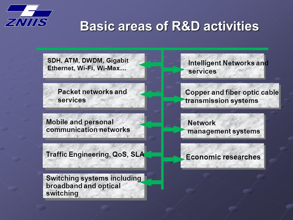 SDH, ATM, DWDM, Gigabit Ethernet, Wi-Fi, Wi-Max… Switching systems including broadband and optical switching Copper and fiber optic cable transmission systems Traffic Engineering, QoS, SLA Mobile and personal communication networks Basic areas of R&D activities Packet networks and services Network management systems Economic researches Intelligent Networks and services