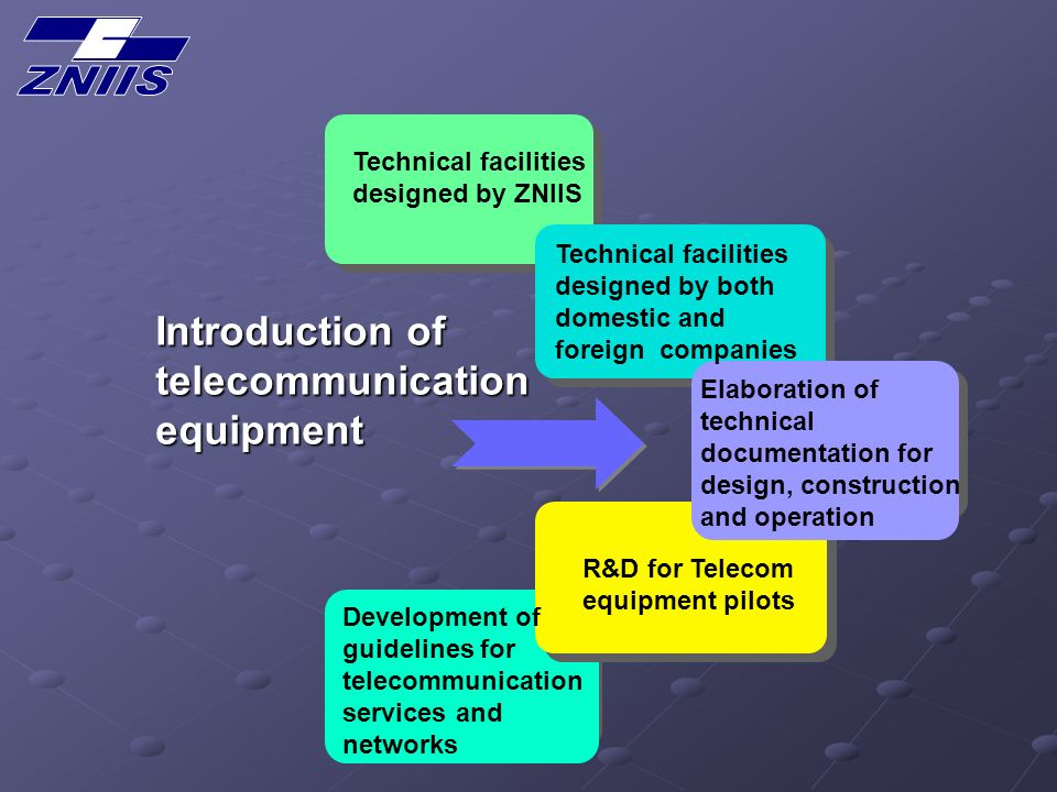 Introduction of telecommunicationequipment Technical facilities designed by ZNIIS Technical facilities designed by both domestic and foreign companies Elaboration of technical documentation for design, construction and operation R&D for Telecom equipment pilots Development of guidelines for telecommunication services and networks