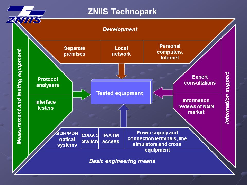 ZNIIS Technopark Tested equipment Basic engineering means Development Measurement and testing equipment Information support Separate premises Local network Personal computers, Internet Expert consultations Information reviews of NGN market Interface testers Protocol analysers SDH/PDH optical systems Class 5 Switch IP/ATM access Power supply and connection terminals, line simulators and cross equipment