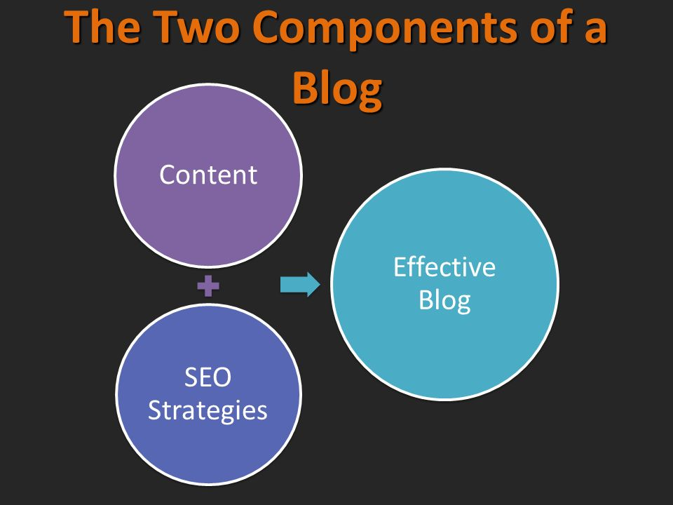 The Two Components of a Blog Content SEO Strategies Effective Blog