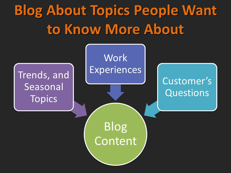 Blog About Topics People Want to Know More About Blog Content Trends, and Seasonal Topics Work Experiences Customers Questions