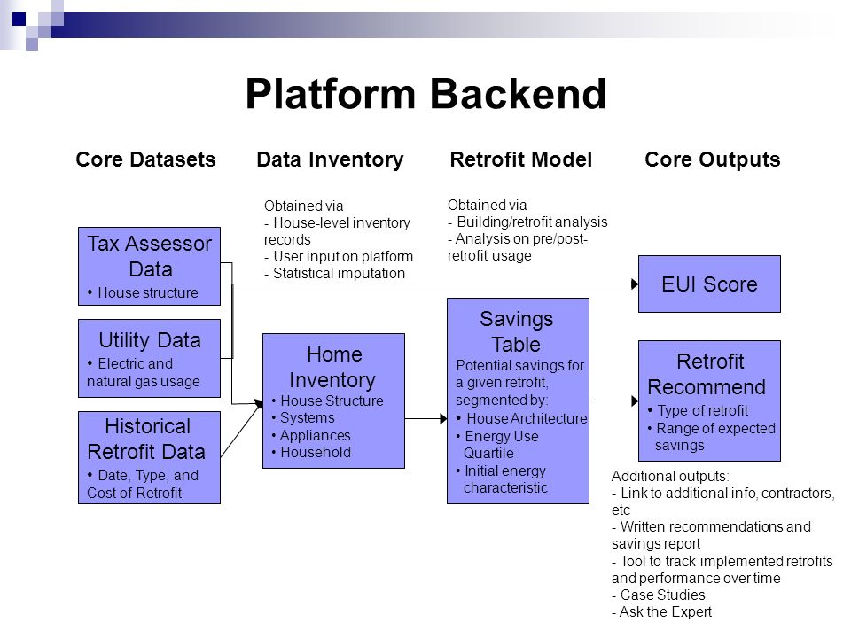 Platform Backend Core DatasetsData InventoryRetrofit ModelCore Outputs Obtained via - House-level inventory records - User input on platform - Statistical imputation Tax Assessor Data House structure Utility Data Electric and natural gas usage Historical Retrofit Data Date, Type, and Cost of Retrofit Home Inventory House Structure Systems Appliances Household Savings Table Potential savings for a given retrofit, segmented by: House Architecture Energy Use Quartile Initial energy characteristic EUI Score Retrofit Recommend Type of retrofit Range of expected savings Obtained via - Building/retrofit analysis - Analysis on pre/post- retrofit usage Additional outputs: - Link to additional info, contractors, etc - Written recommendations and savings report - Tool to track implemented retrofits and performance over time - Case Studies - Ask the Expert