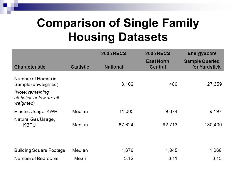 Comparison of Single Family Housing Datasets 2005 RECS EnergyScore CharacteristicStatisticNational East North Central Sample Queried for Yardstick Number of Homes in Sample (unweighted)3, ,359 (Note: remaining statistics below are all weighted) Electric Usage, KWHMedian11,0039,6749,197 Natural Gas Usage, KBTUMedian67,62492,713130,400 Building Square FootageMedian1,6761,8451,268 Number of BedroomsMean