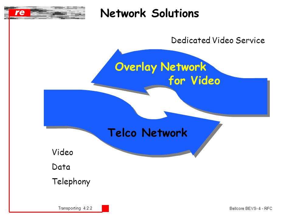Transporting 4:2:2 Bellcore BEVS- 4 - RFC Telco Network Overlay Network for Video Network Solutions Dedicated Video Service Video Data Telephony