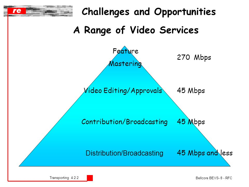 Transporting 4:2:2 Bellcore BEVS- 8 - RFC Challenges and Opportunities A Range of Video Services 270 Mbps 45 Mbps Feature Mastering Video Editing/Approvals Contribution/Broadcasting45 Mbps Distribution/Broadcasting 45 Mbps and less
