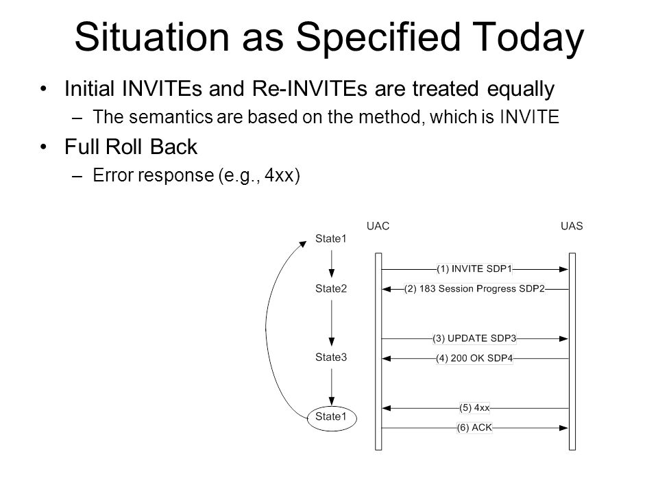 Situation as Specified Today Initial INVITEs and Re-INVITEs are treated equally –The semantics are based on the method, which is INVITE Full Roll Back –Error response (e.g., 4xx)