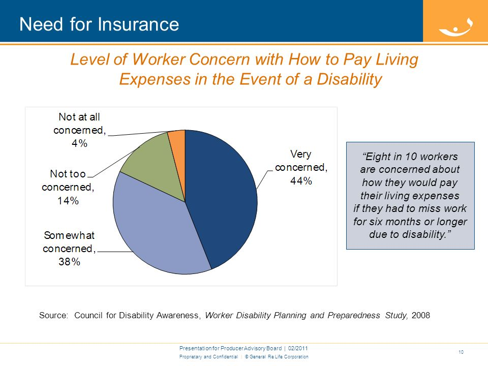 Proprietary and Confidential | © General Re Life Corporation Need For Insurance Presentation for Producer Advisory Board | 02/ Average Duration for Long Term Disability Source: Reprinted with permission of the publisher from the 2010 Field Guide to Estate, Employee & Business Planning, by Donald F.