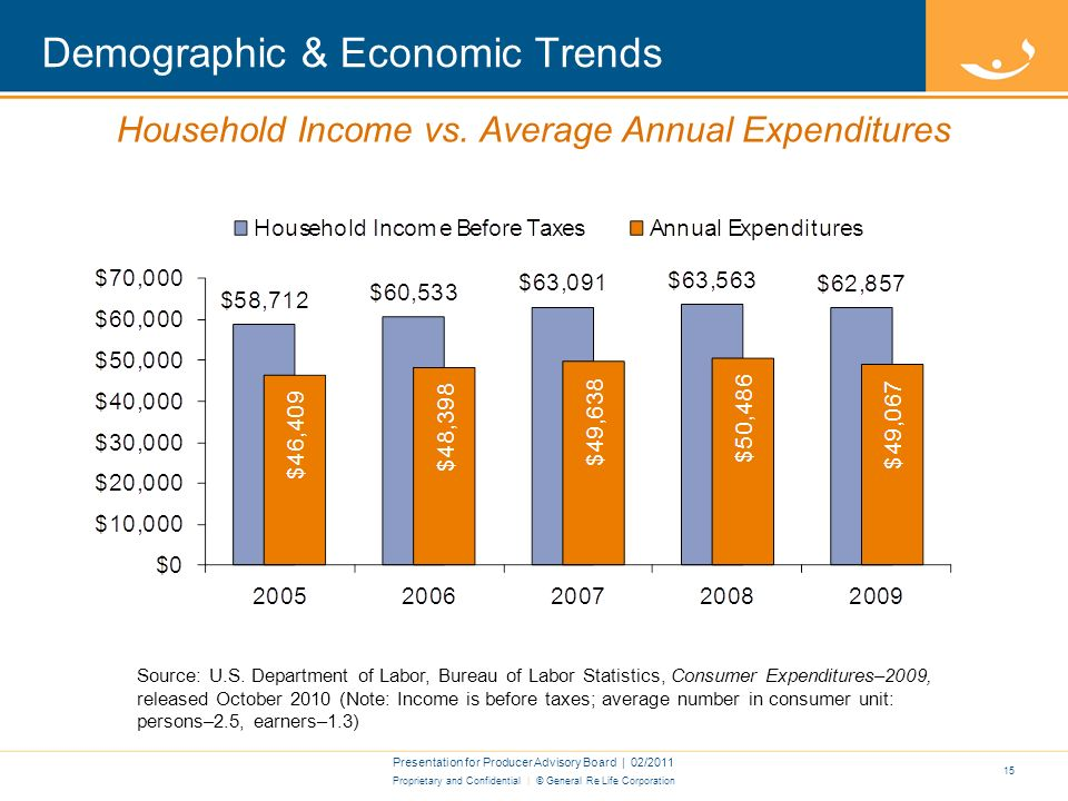 Proprietary and Confidential | © General Re Life Corporation Demographic & Economic Trends Presentation for Producer Advisory Board | 02/ Personal Savings as a Percentage of Disposable Personal Income Source: U.S.