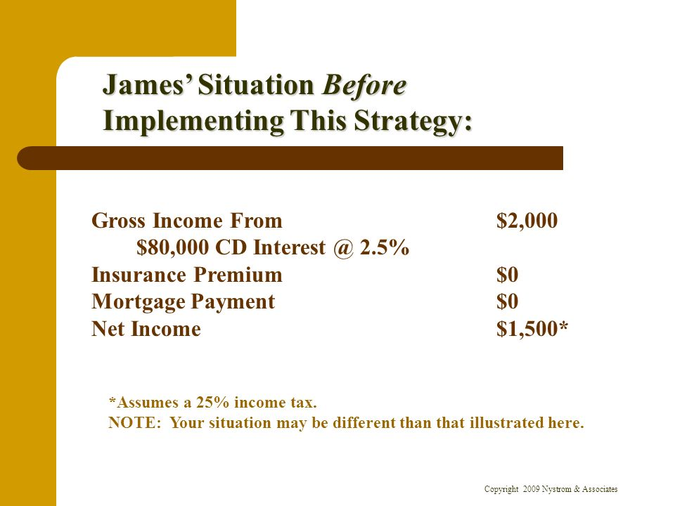Copyright 2009 Nystrom & Associates James Situation Before Implementing This Strategy: Gross Income From $2,000 $80,000 CD Interest @ 2.5% Insurance Premium$0 Mortgage Payment$0 Net Income$1,500* *Assumes a 25% income tax.