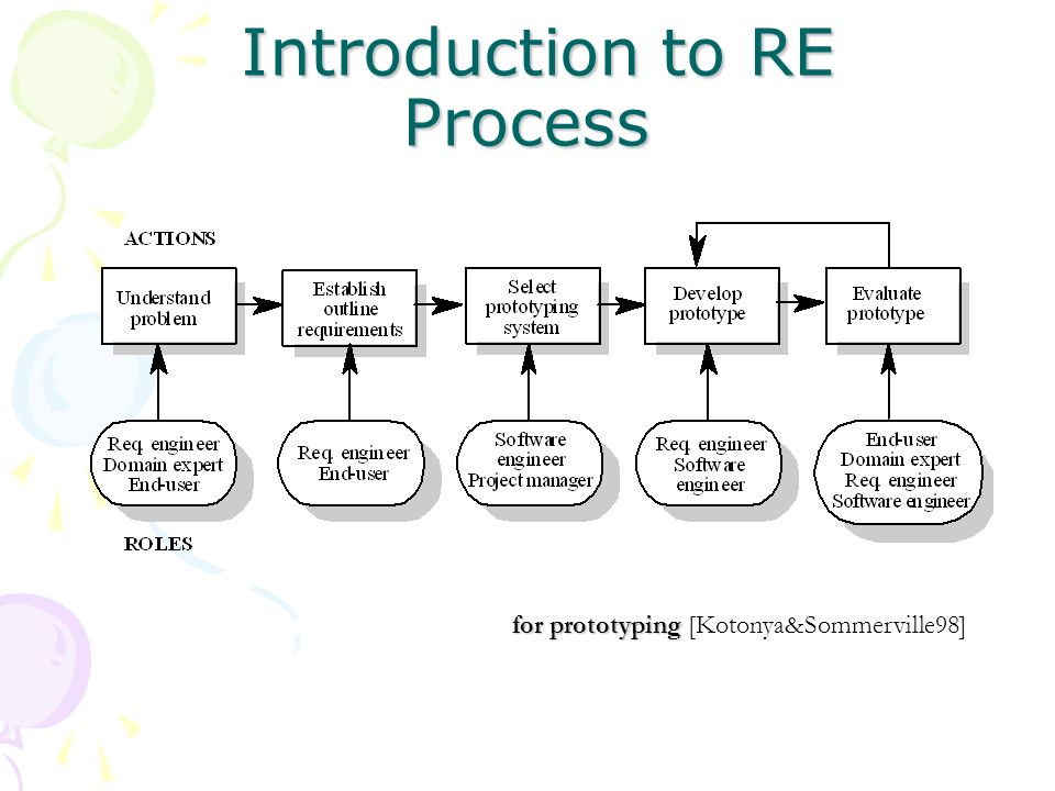 Introduction to RE Process Introduction to RE Process for prototyping for prototyping [Kotonya&Sommerville98]