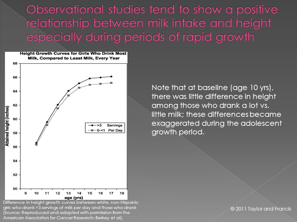 Difference in height growth curves between white, non-Hispanic girls who drank >3 servings of milk per day and those who drank (Source: Reproduced and adapted with permission from the American Association for Cancer Research: Berkey et al).