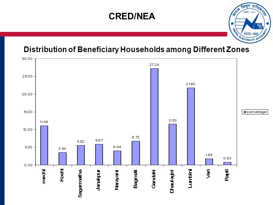CRED/NEA Distribution of Beneficiary Households among Different Zones