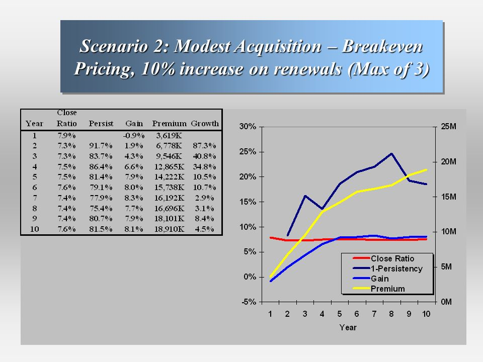 Scenario 2: Modest Acquisition – Breakeven Pricing, 10% increase on renewals (Max of 3)