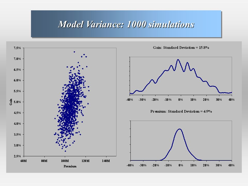 Model Variance: 1000 simulations