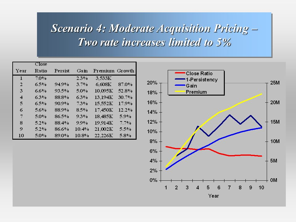 Scenario 4: Moderate Acquisition Pricing – Two rate increases limited to 5%