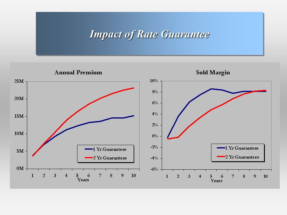 Impact of Rate Guarantee