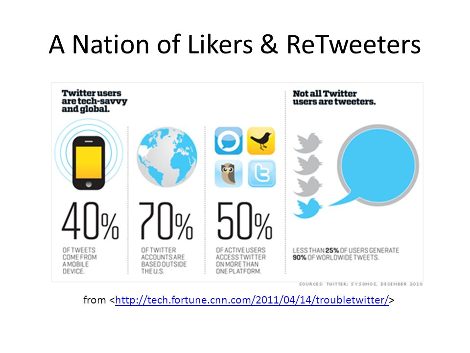 A Nation of Likers & ReTweeters from