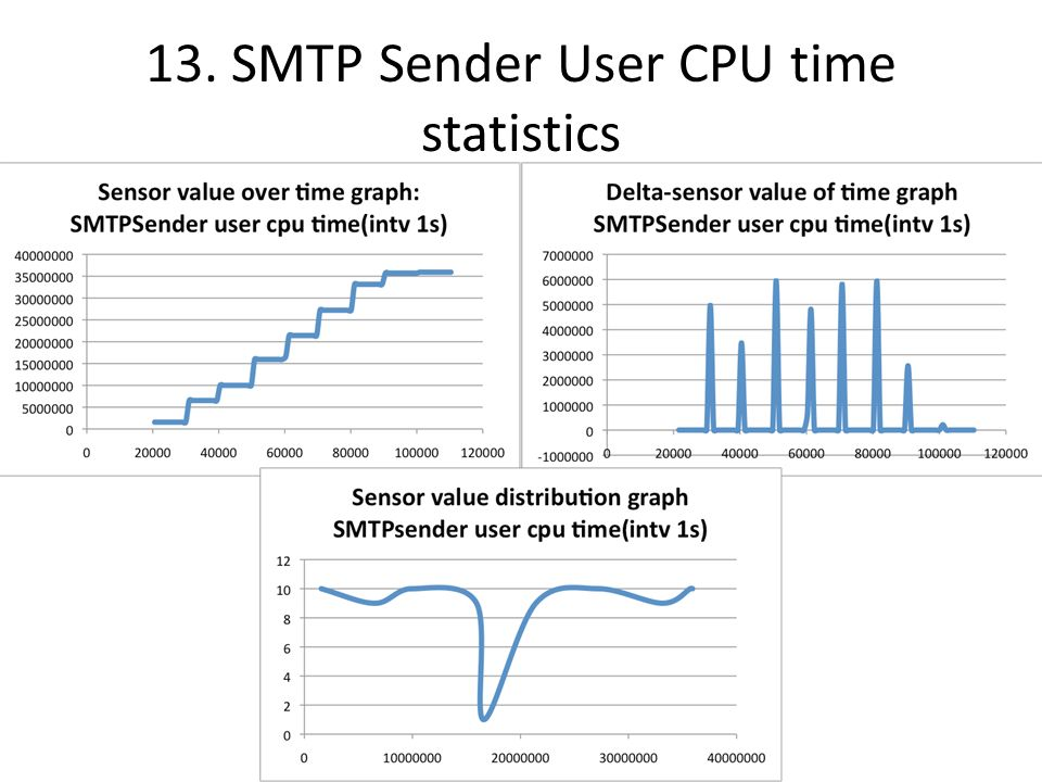 13. SMTP Sender User CPU time statistics