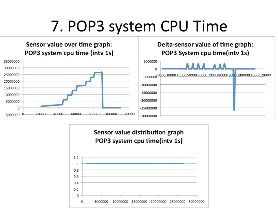 7. POP3 system CPU Time