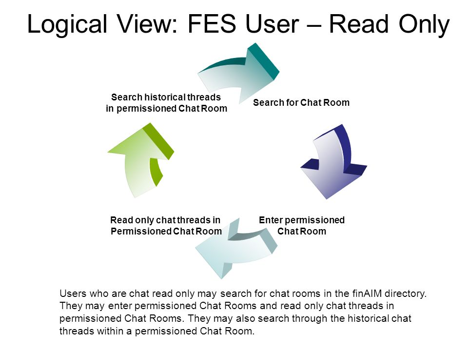 Logical View: FES User – Read Only Users who are chat read only may search for chat rooms in the finAIM directory.