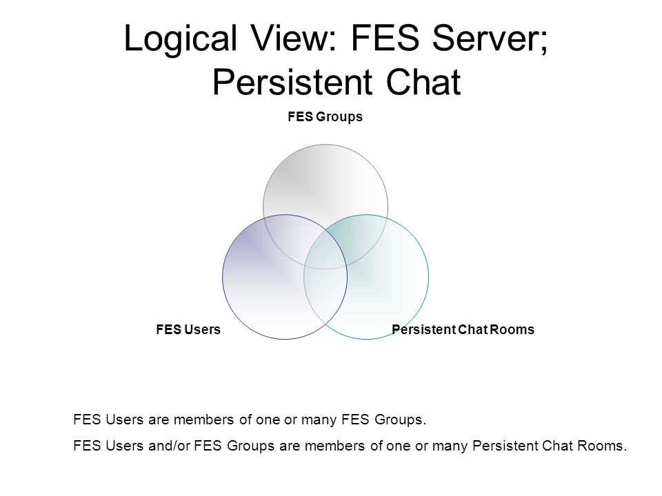 Logical View: FES Server; Persistent Chat FES Groups Persistent Chat Rooms FES Users FES Users are members of one or many FES Groups.