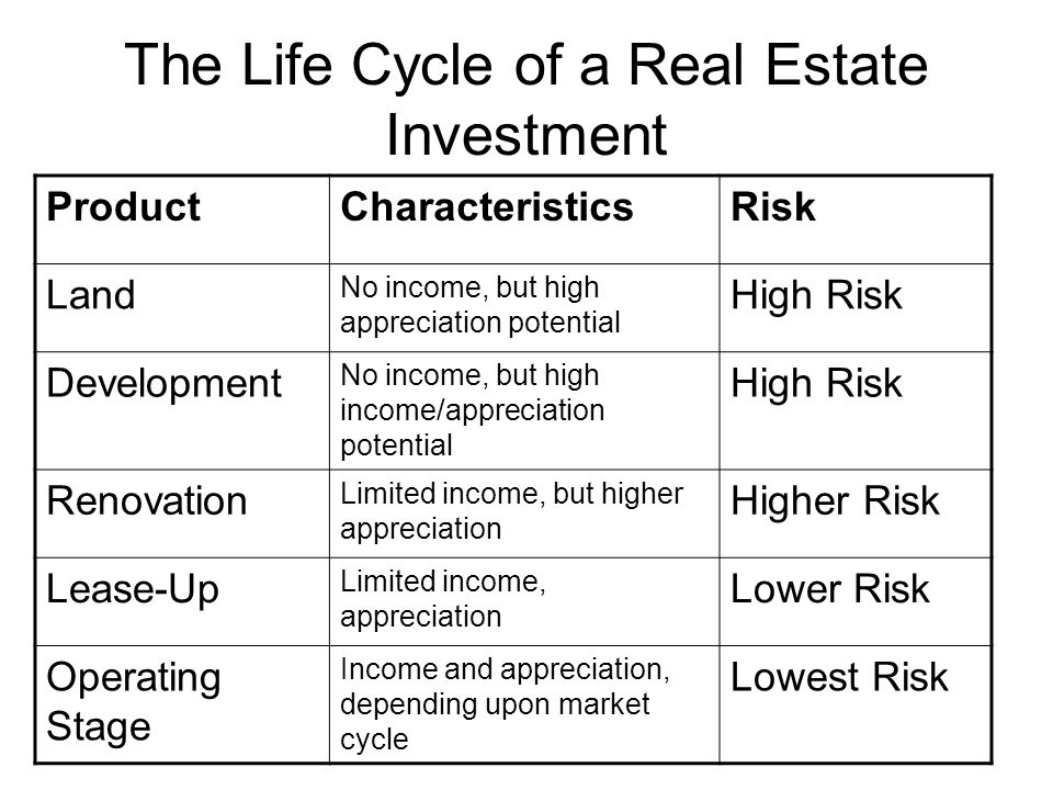 The Life Cycle of a Real Estate Investment ProductCharacteristicsRisk Land No income, but high appreciation potential High Risk Development No income, but high income/appreciation potential High Risk Renovation Limited income, but higher appreciation Higher Risk Lease-Up Limited income, appreciation Lower Risk Operating Stage Income and appreciation, depending upon market cycle Lowest Risk