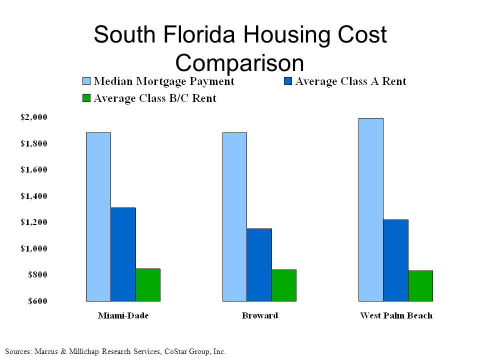 South Florida Housing Cost Comparison Sources: Marcus & Millichap Research Services, CoStar Group, Inc.