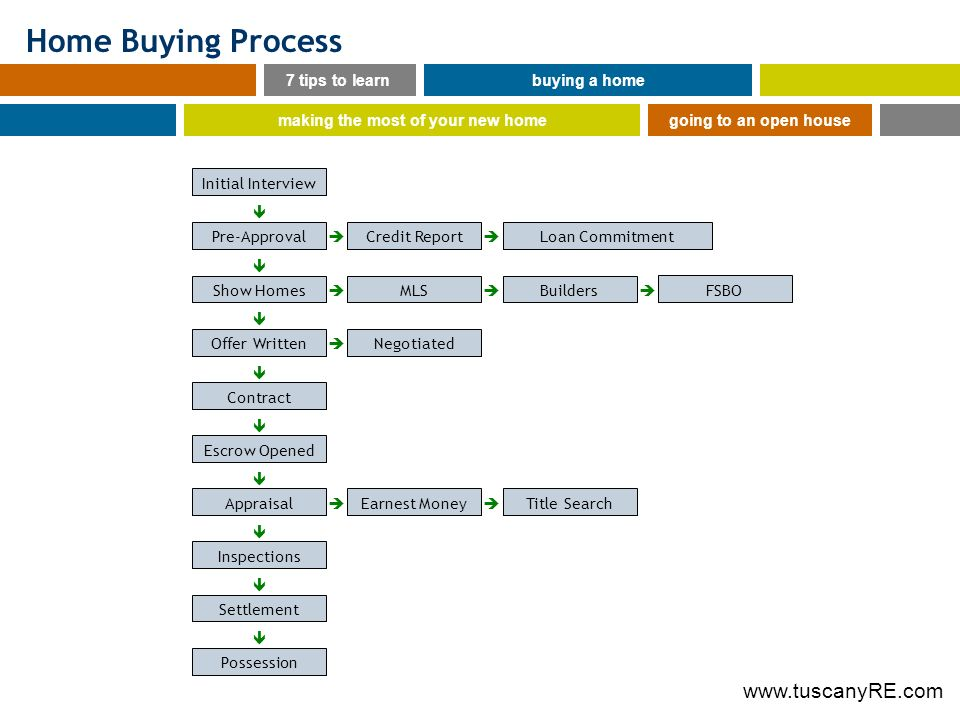 Home Buying Process 7 tips to learnbuying a home making the most of your new homegoing to an open house Initial Interview Pre-ApprovalLoan CommitmentCredit Report FSBO Show HomesBuildersMLS Offer WrittenNegotiated Contract Escrow Opened AppraisalTitle SearchEarnest Money Inspections Settlement Possession
