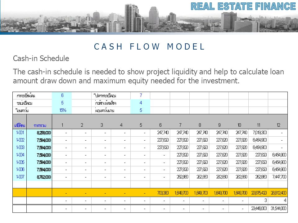 C A S H F L O W M O D E L Cash-in Schedule The cash-in schedule is needed to show project liquidity and help to calculate loan amount draw down and maximum equity needed for the investment.