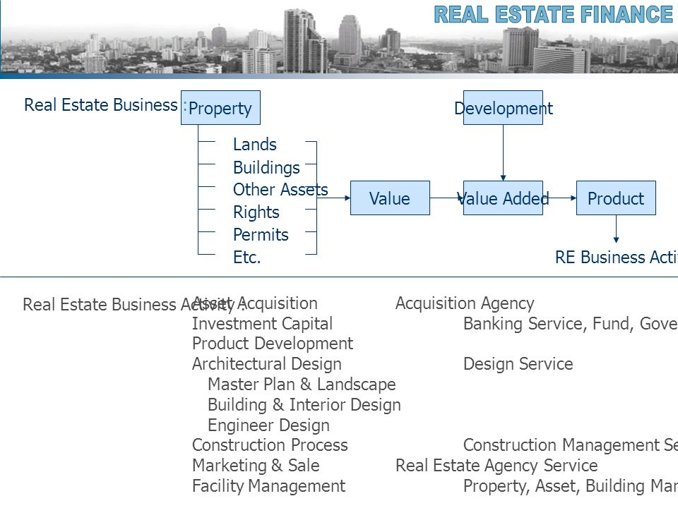 Real Estate Business Activity : Real Estate Business : Value Property Lands Buildings Other Assets Rights Permits Etc.