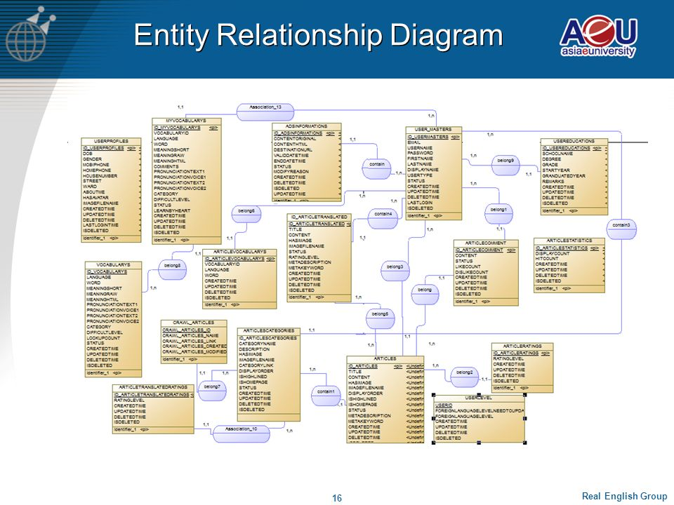 User Case Diagrams Real English Group 15