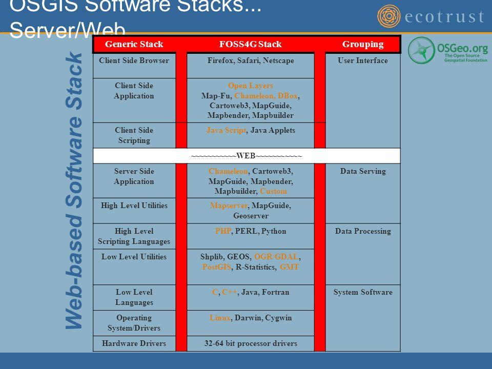 OSGIS Software Stacks...