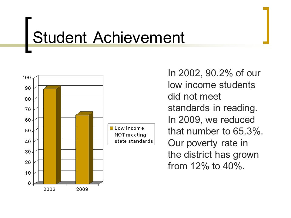 Student Achievement In 2002, 90.2% of our low income students did not meet standards in reading.