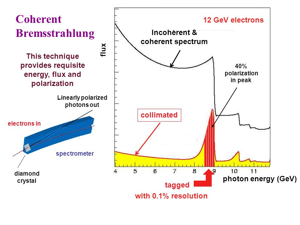 flux photon energy (GeV) 12 GeV electrons Coherent Bremsstrahlung This technique provides requisite energy, flux and polarization collimated Incoherent & coherent spectrum tagged with 0.1% resolution 40% polarization in peak electrons in Linearly polarized photons out spectrometer diamond crystal