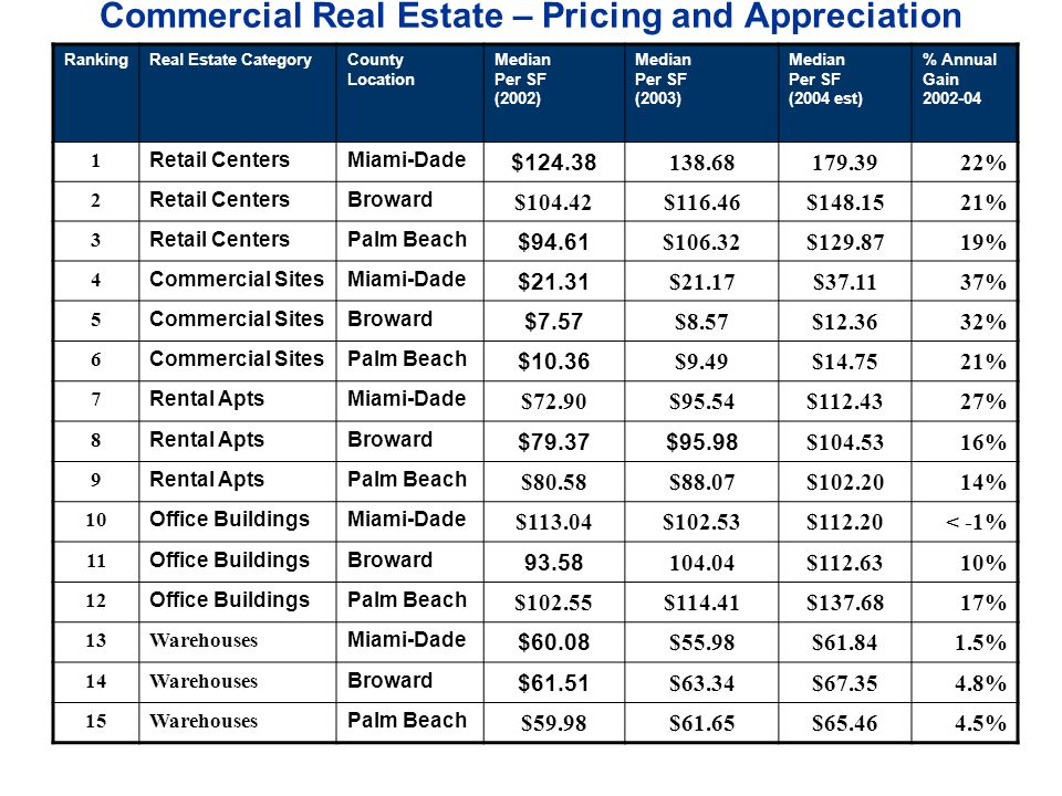 Commercial Real Estate – Pricing and Appreciation RankingReal Estate CategoryCounty Location Median Per SF (2002) Median Per SF (2003) Median Per SF (2004 est) % Annual Gain Retail CentersMiami-Dade $ % 2 Retail CentersBroward $104.42$116.46$ % 3 Retail CentersPalm Beach $94.61 $106.32$ % 4 Commercial SitesMiami-Dade $21.31 $21.17$ % 5 Commercial SitesBroward $7.57 $8.57$ % 6 Commercial SitesPalm Beach $10.36 $9.49$ % 7 Rental AptsMiami-Dade $72.90$95.54$ % 8 Rental AptsBroward $79.37$95.98 $ % 9 Rental AptsPalm Beach $80.58$88.07$ % 10 Office BuildingsMiami-Dade $113.04$102.53$112.20< -1% 11 Office BuildingsBroward $ % 12 Office BuildingsPalm Beach $102.55$114.41$ % 13Warehouses Miami-Dade $60.08 $55.98$ % 14Warehouses Broward $61.51 $63.34$ % 15Warehouses Palm Beach $59.98$61.65$ %